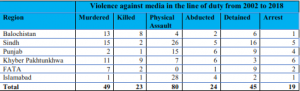 International Day To End Impunity for Crimes against Media
